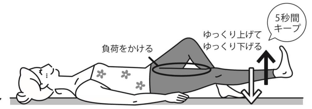 変形性膝関節症の筋力トレーニング